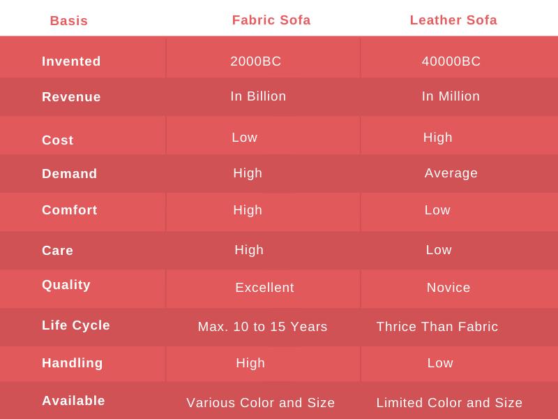 Fabric Sofa vs Leather Sofa